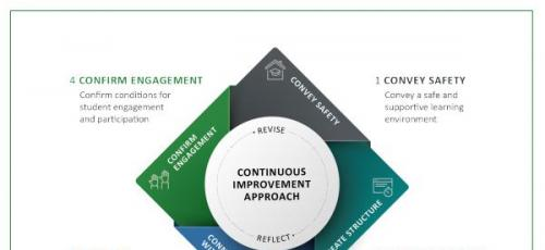 Thumbnail of four pronged approach to SEL